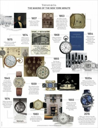 Watches Inforgraphic, Tiffany & Co.