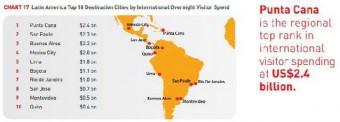 Punta Cana ranking, Dominikánská republika