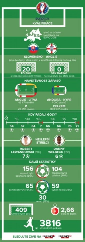 Boje o účast na Euru vrcholí, infografika, zdroj: Sport1, Sport2