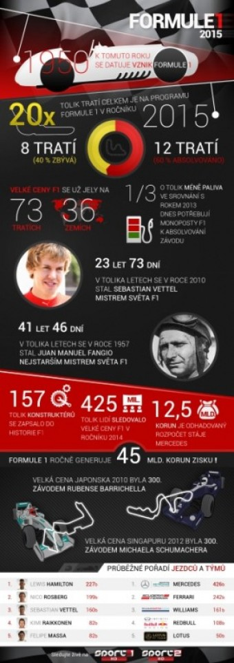 Formuli 1 vládne Mercedes, zdroj: Sport1 a Sport2