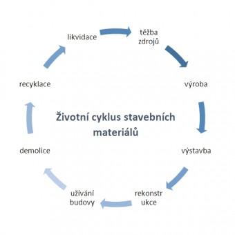 Životní cyklus stavebních materiálů