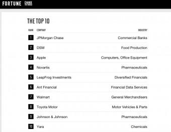 Žebříček Change the World TOP 10 firem, časopis Fortune