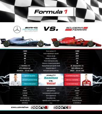 F1 Mercedes a Ferrari, Stanice Sport1 a Sport2