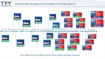 EISA history Philips TV 1988 - 2018